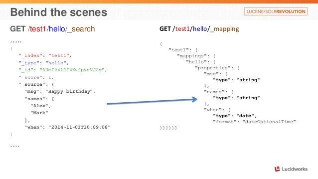 "Behind the scenes  GET /test1/hello/_search  …..  {  ""_index"": ""test1"",  ""_type"": ""hello"",  ""_id"": ""AUmIk4LDF4XvfpxnVJ2g"",..."
