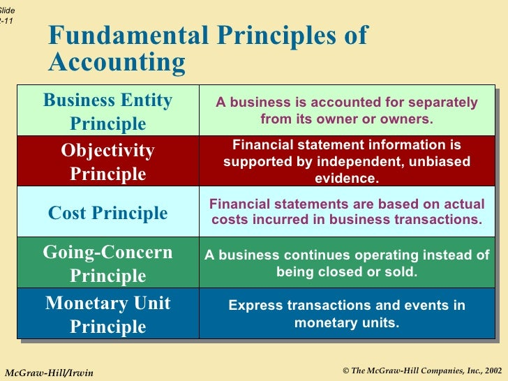 acct 221 principles of accounting ii The department of economics and business seeks to prepare students with the  accounting: acct 221  acct 322 – intermediate accounting ii acct.