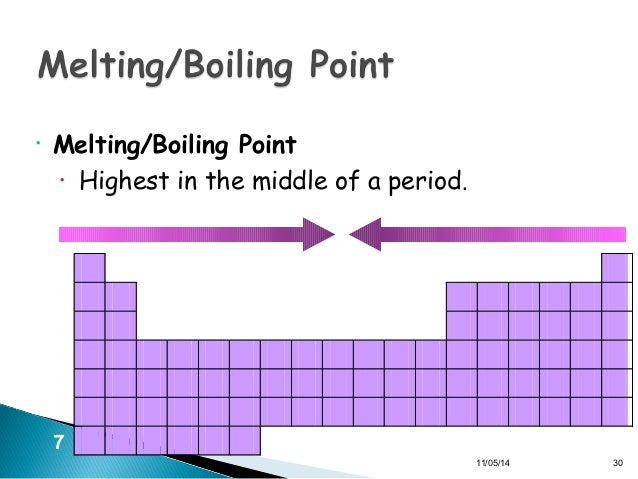 4riodic table 4 110514 29 30 meltingboiling point urtaz Image collections