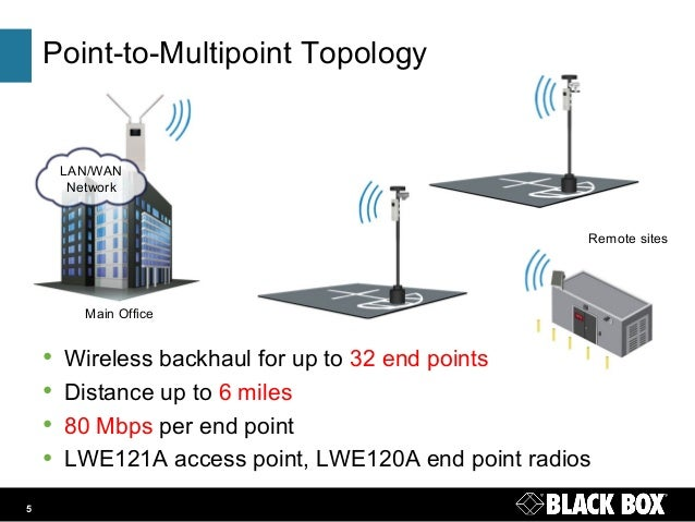 Multipoint Topology LWE120 Wireless...
