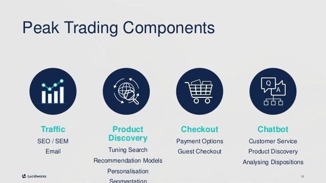 12 Peak Trading Components Traffic SEO / SEM Email Product Discovery Tuning Search Recommendation Models Personalisation C...