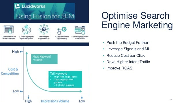14 • Push the Budget Further • Leverage Signals and ML • Reduce Cost per Click • Drive Higher Intent Traffic • Improve ROA...