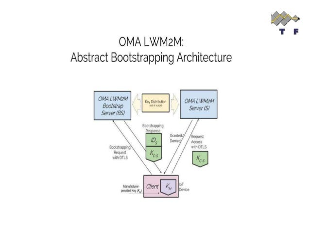 Bootstrapping Features  OMA LWM2M supports different credential provisioning procedures:  Pre-shared Secrets  Raw Publi...
