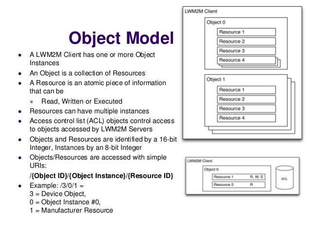  The LWM2M Technical Specification defines eight normative Objects Standard Device Management Objects ©Sensinode 2013 Obj...