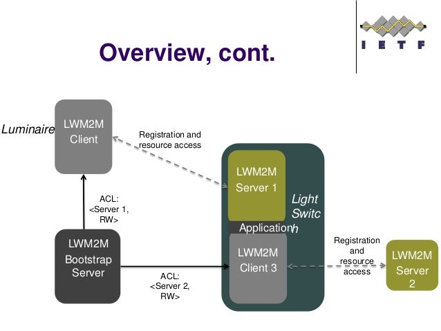 Discussion  ACLs work well when a Bootstrap Server is aware of the future interactions between LWM2M servers and LWM2M cl...