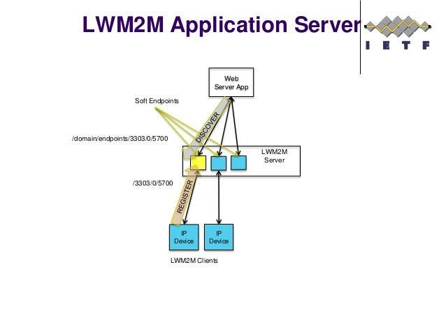 LWM2M Application Server Web Server App LWM2M Server IP Device IP Device LWM2M Clients /domain/endpoints/3303/0/5700 /3303...