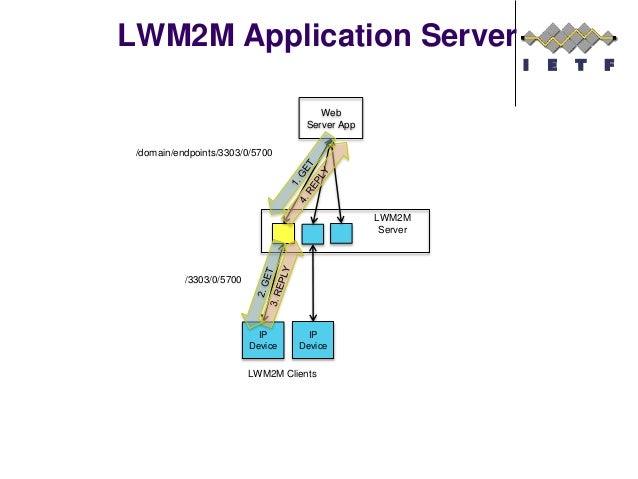 LWM2M Application Server Web Server App LWM2M Server IP Device IP Device LWM2M Clients