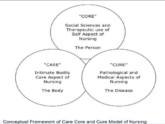 """care core cure theory lydia hall Lydia hall theory """"the care, cure, and core model """" introduction congestive heart failure patients have decreased physical endurance and emotional concerns."""