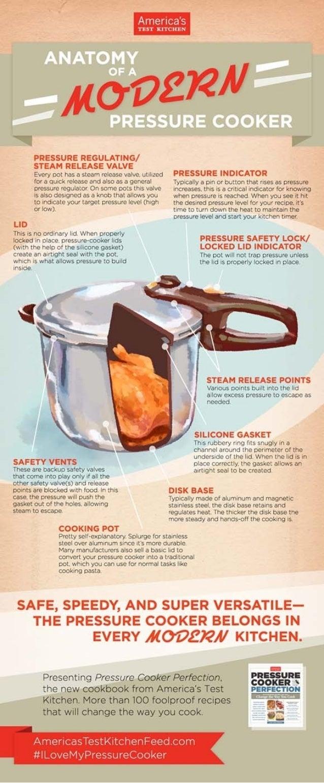 Anatomy Of A Modern Pressure Cooker