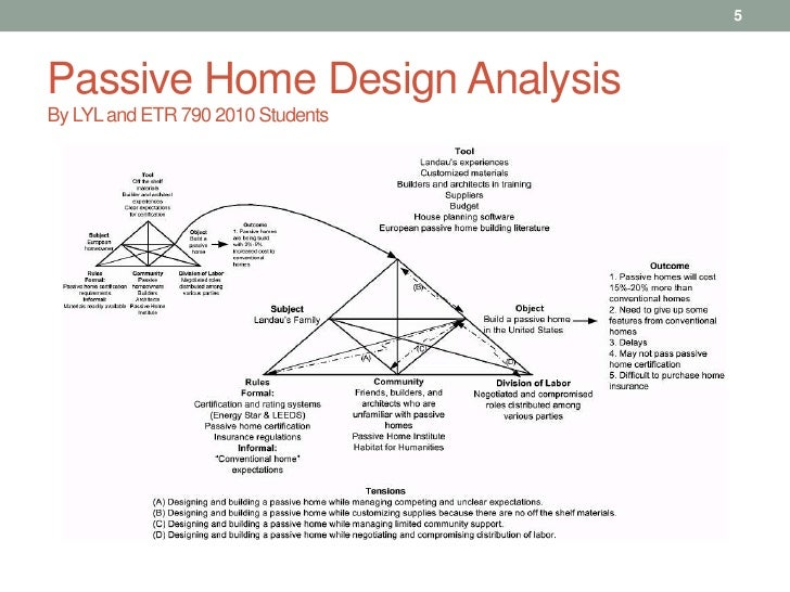 Activity Systems Analysis In Design Research