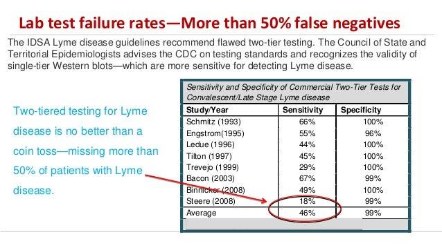 Lymedisease org patient-survey-2015