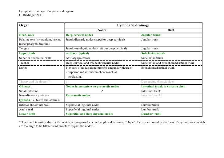 Lymphatic drainage of regions and organsC. Riedinger 2011Organ                                                            ...