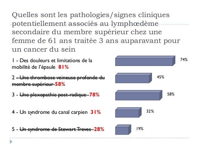 Quelles sont les pathologies/signes cliniquespotentiellement associés au lymphœdèmesecondaire du membre supérieur chez une...