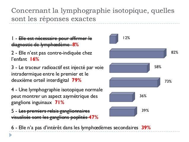 Concernant la lymphographie isotopique, quellessont les réponses exactes1 - Elle est nécessaire pour affirmer lediagnostic...