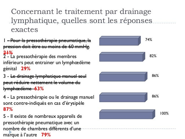 Concernant le traitement par drainagelymphatique, quelles sont les réponsesexactes1 - Pour la pressothérapie pneumatique, ...