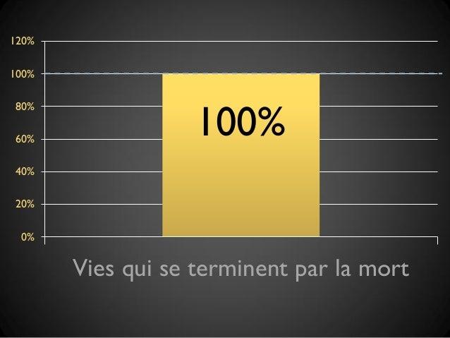 120%100%                   100%80%60%40%20% 0%       Vies qui se terminent par la mort