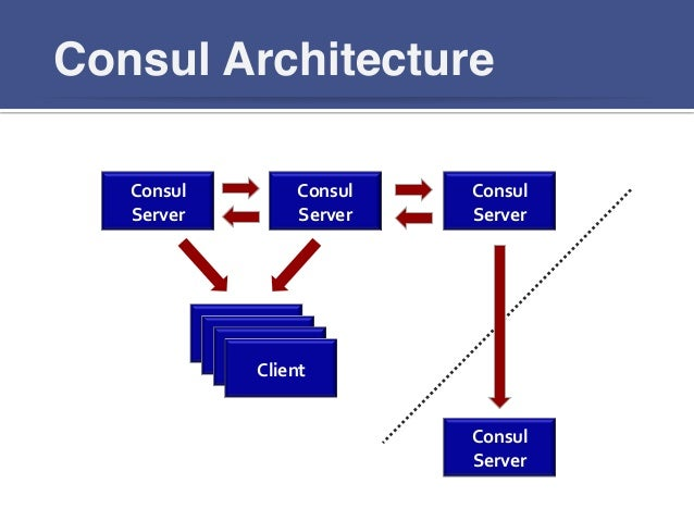 consul first steps
