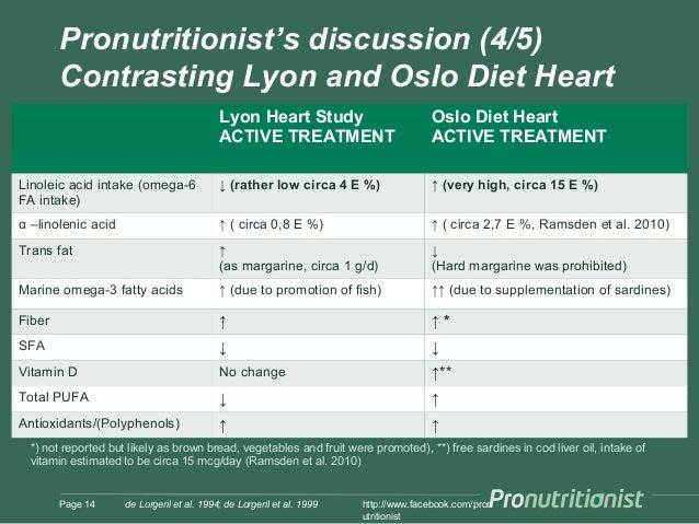 diet in lyons heart study