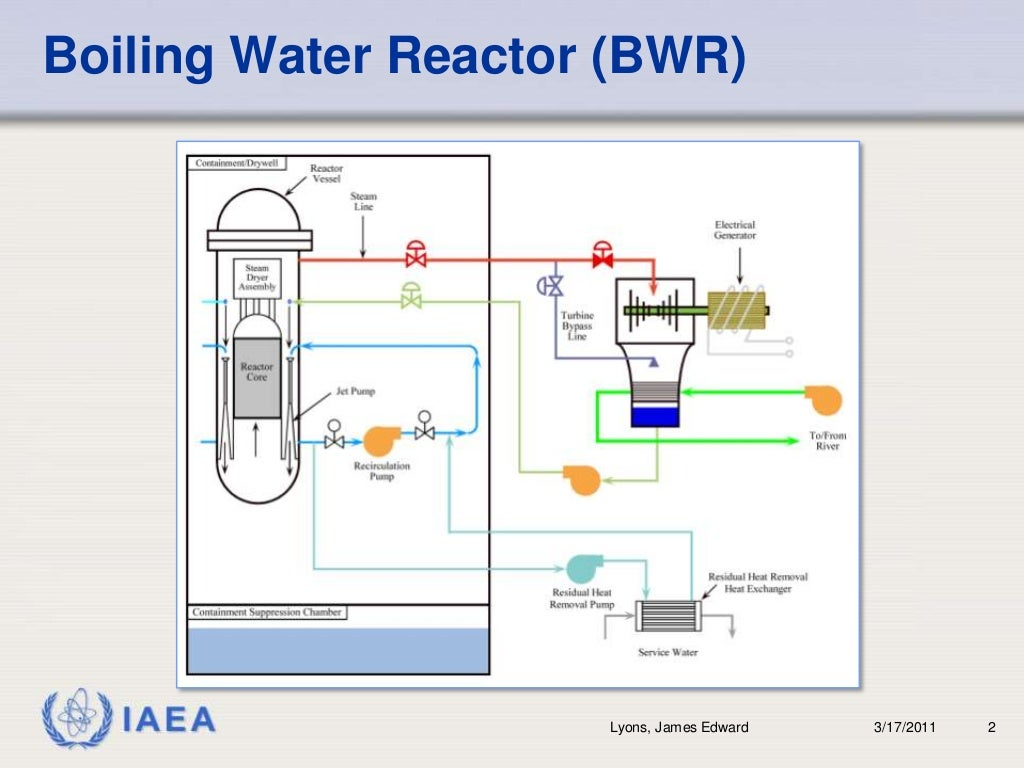 Boiling Water Reactor Bwrbr 3 17 2011br Power Plant Diagram