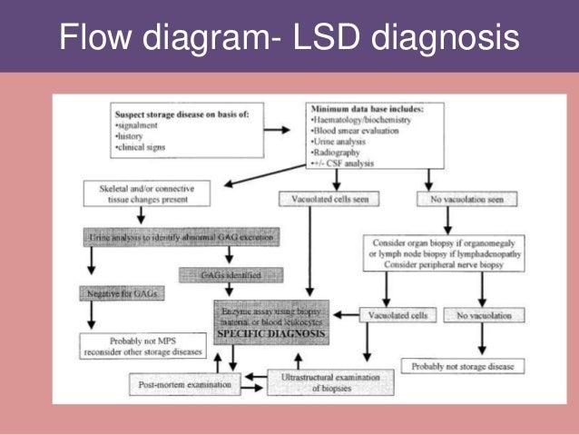 Flow diagram- LSD diagnosis