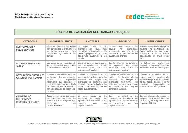 REA Trabajo por proyectos. Lengua Castellana y Literatura. Secundaria RÚBRICA DE EVALUACIÓN DEL TRABAJO EN EQUIPO CATEGORÍ...