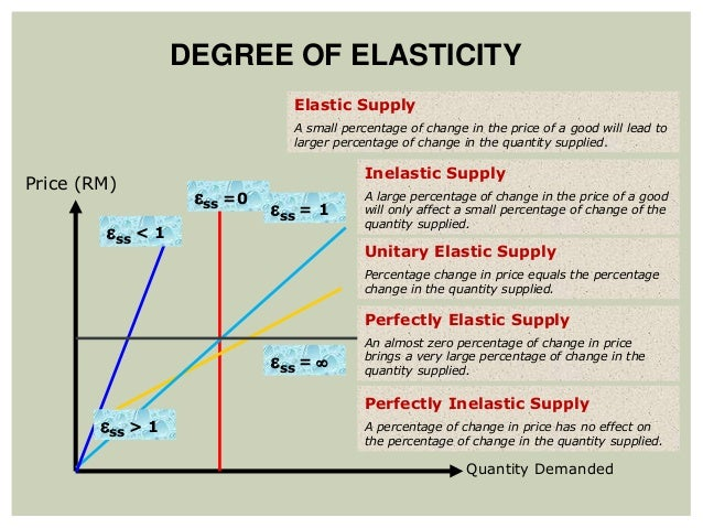 Topic 4 Price Controls Elasticity