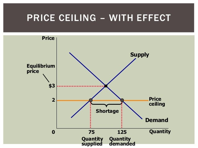 Topic 4 Price Controls Amp Elasticity