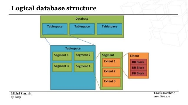 ... 5. Michal Šimoník © 2015 Logical Database Structure Oracle Database  Architecture ...