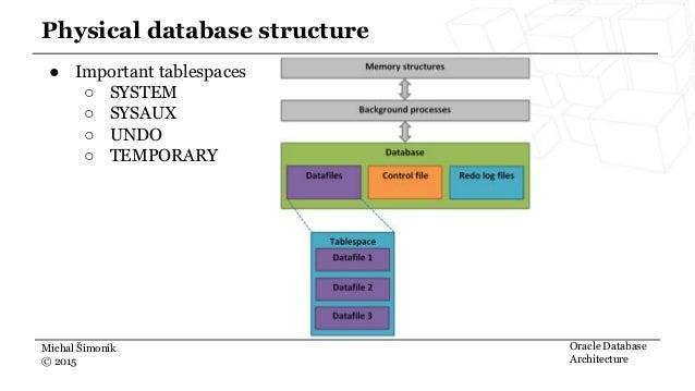 ... Oracle Database Architecture; 6.