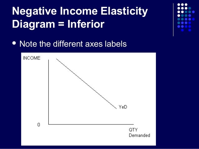How does price elasticity change in relation to supply and demand?