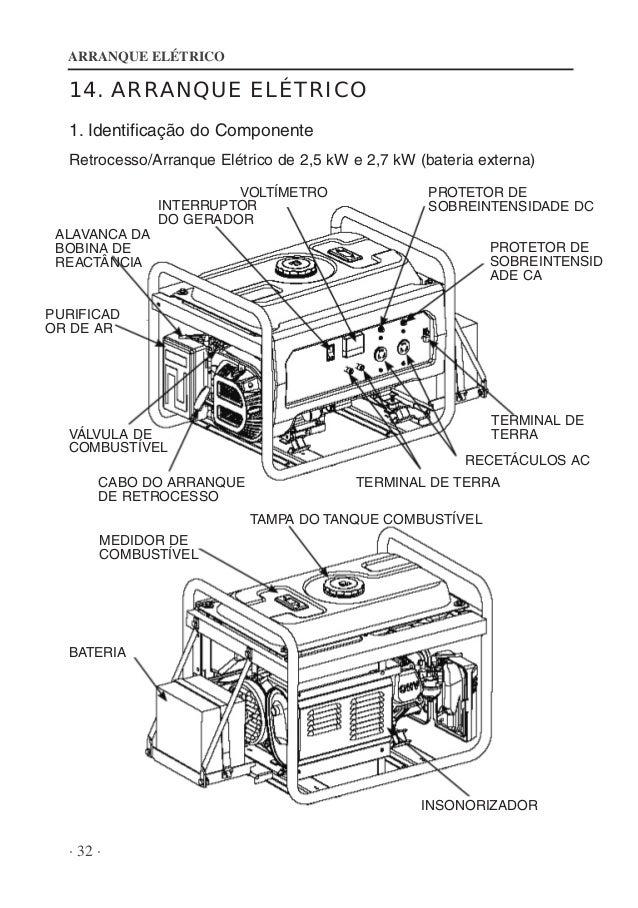 Manual de instrucciones Generador Benza BR 3000