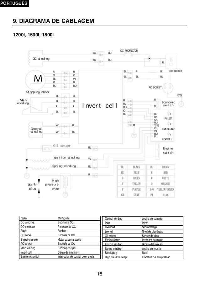 Manual de instrucciones generador inverter benza bz1500i - Generador de gasolina ...