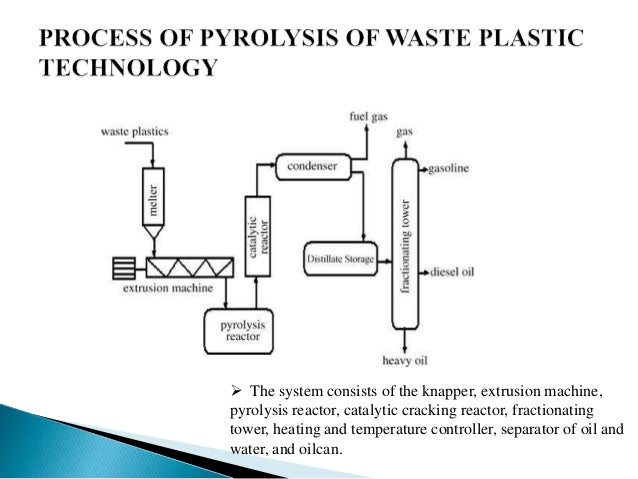 Plastic wastes into fuels ppt for CAD/CAM