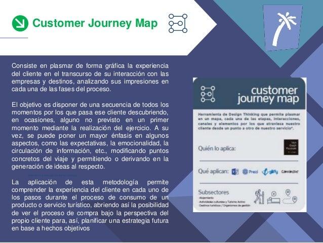 Customer Journey Map *teniendo en cuenta s�lo los que han invertido Consiste en plasmar de forma gr�fica la experiencia de...