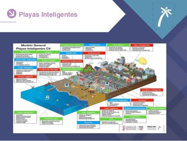 Playas Inteligentes