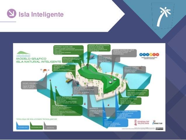 Isla Inteligente