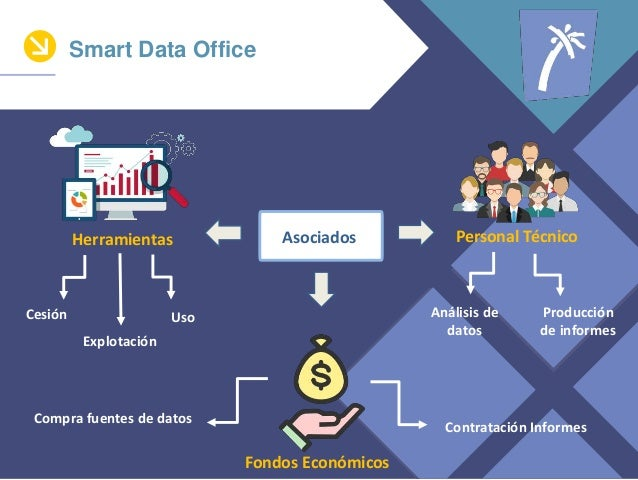 Smart Data Office Contrataci�n Informes Compra fuentes de datos An�lisis de datos Producci�n de informes Cesi�n Explotaci�...