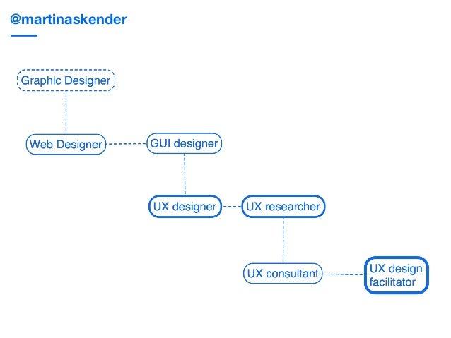 Martina Skender: Designer as Facilitator | Ladies that UX talk, Berlin 2016 Slide 2