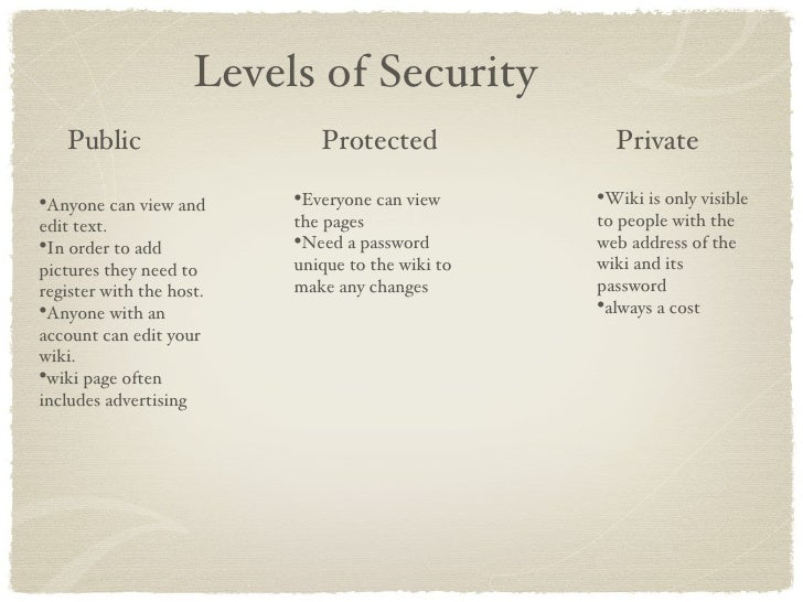 Levels of Security Public Protected Private <ul><li>Anyone can view and edit text.  </li></ul><ul><li>In order to add pict...