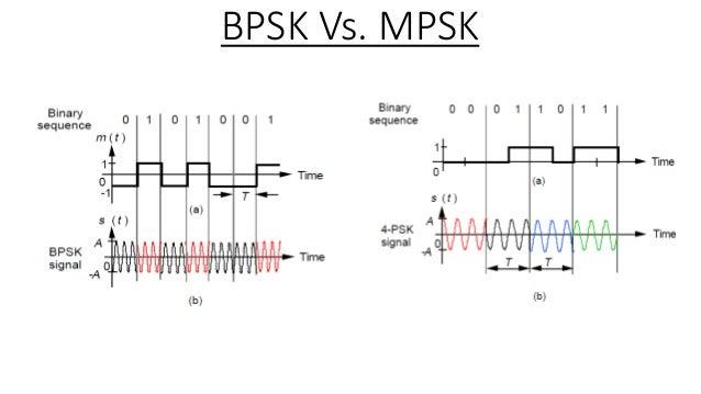 m ary psk modulation rh slideshare net Transmitter and Receiver Block Diagram TV Transmitter Block Diagram