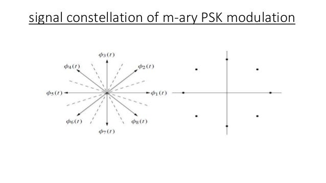 m ary psk modulation AM Transmitter Block Diagram constellation of m ary psk modulation