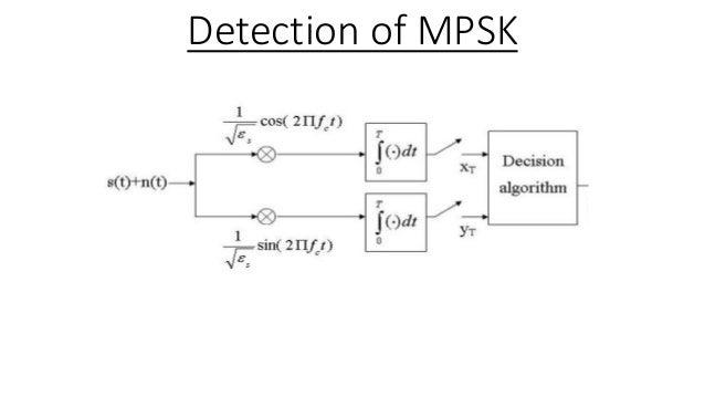 m ary psk modulation rh slideshare net m ary psk transmitter & receiver block diagram m-ary psk transmitter block diagram