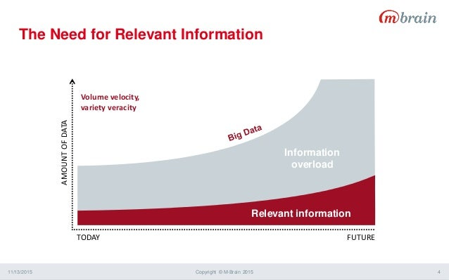 The Need for Relevant Information 11/13/2015 Copyright © M-Brain 2015 4 TODAY FUTURE AMOUNTOFDATA Volume velocity, variety...