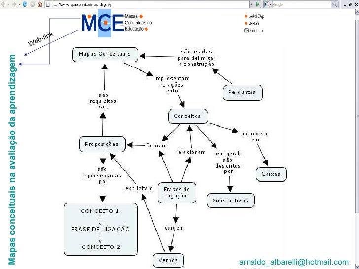 Mapas conceituais na avaliação da aprendizagem Web-link [email_address]