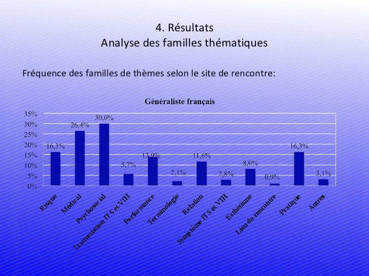 des pr occupations de sant d hommes gais et bisexuels une analyse d. Black Bedroom Furniture Sets. Home Design Ideas