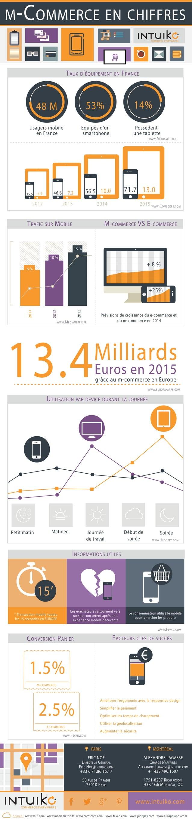 Equipés d'un smartphone Usagers mobile en France Possèdent une tablette 53%48 M 14% TAUX D'ÉQUIPEMENT EN FRANCE 35.5 46.6 ...