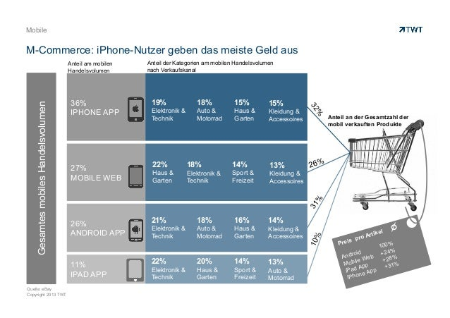 Copyright 2013 TWT Mobile M-Commerce: iPhone-Nutzer geben das meiste Geld aus Preis pro Artikel Android 100% Mobile Web +2...