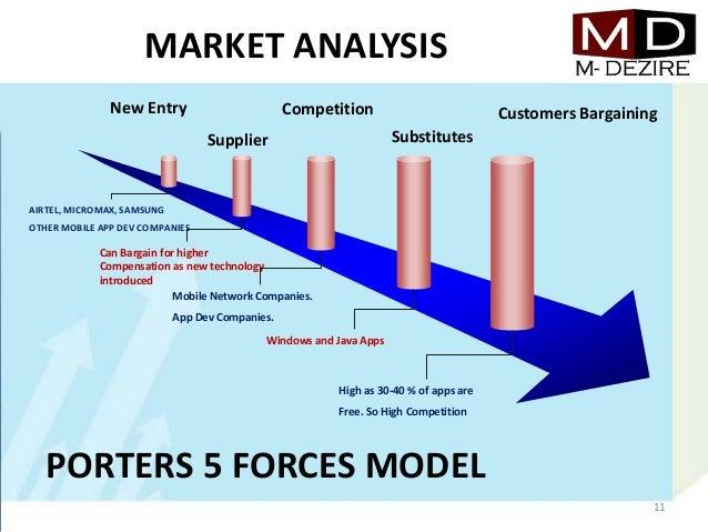 mobile app business plan ppt