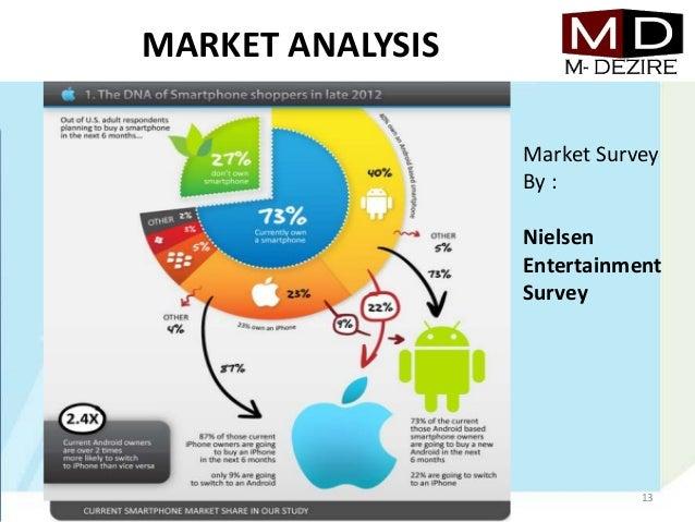 MARKET ANALYSISMarket SurveyBy :NielsenEntertainmentSurvey13