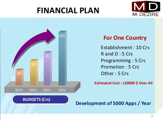 Business plan for mobile application development how to plan a business plan for mobile application development accmission Choice Image